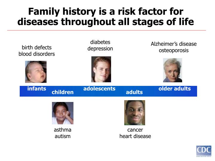 Family history is a risk factor for diseases throughout all stages of life