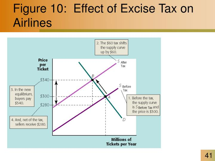 Figure 10:  Effect of Excise Tax on Airlines