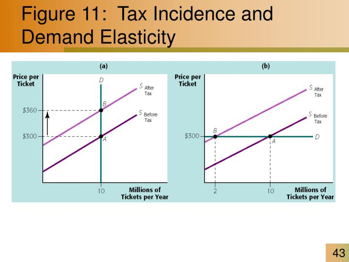 Figure 11:  Tax Incidence and Demand Elasticity
