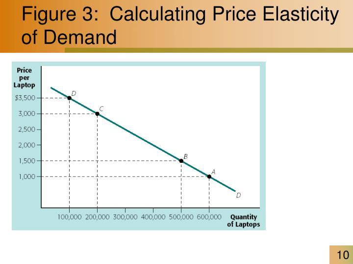 Figure 3:  Calculating Price Elasticity of Demand