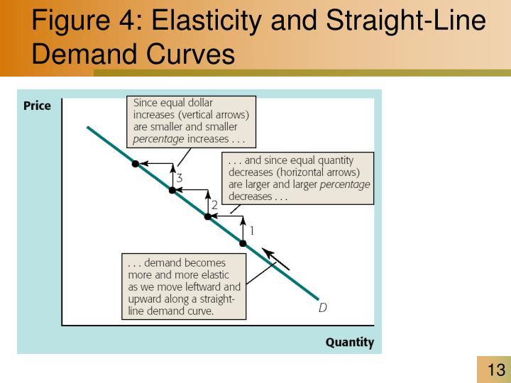 Figure 4: Elasticity and Straight-Line Demand Curves
