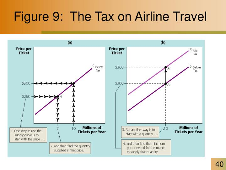 Figure 9:  The Tax on Airline Travel