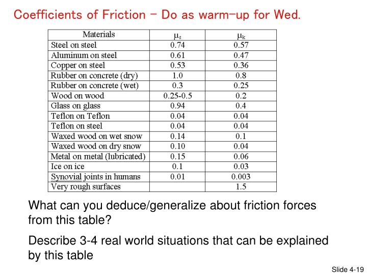 Coefficients of Friction – Do as warm-up for Wed.