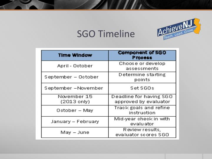 SGO Timeline