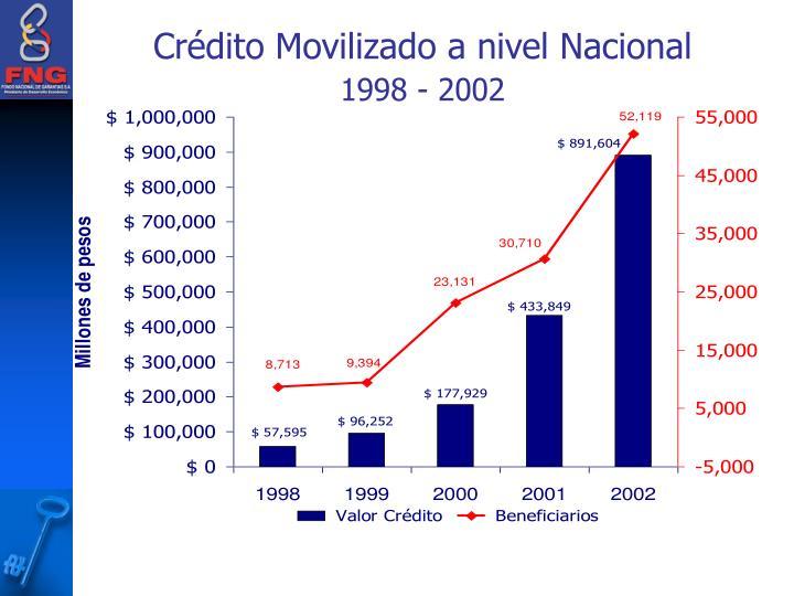 Crédito Movilizado a nivel Nacional