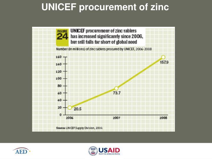 UNICEF procurement of zinc