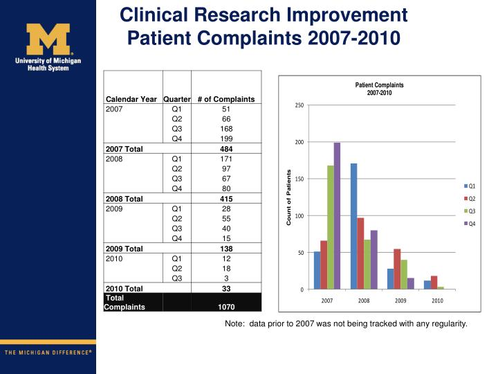 Clinical Research Improvement