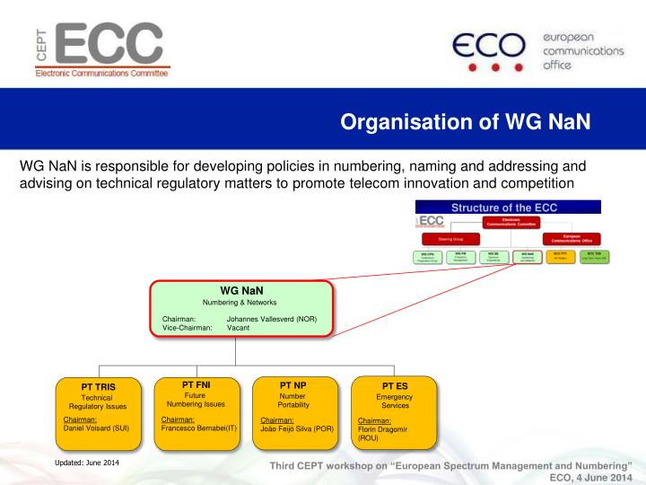 Organisation of WG NaN