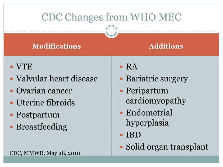 CDC Changes from WHO MEC