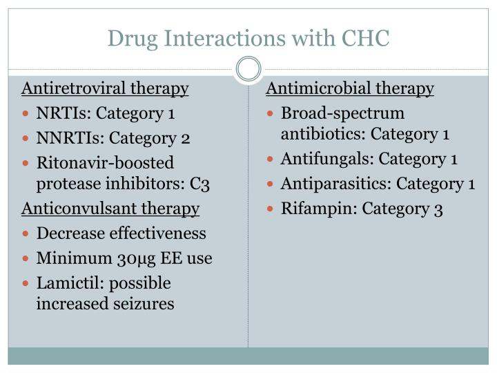 Drug Interactions with CHC