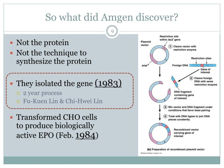 So what did Amgen discover?