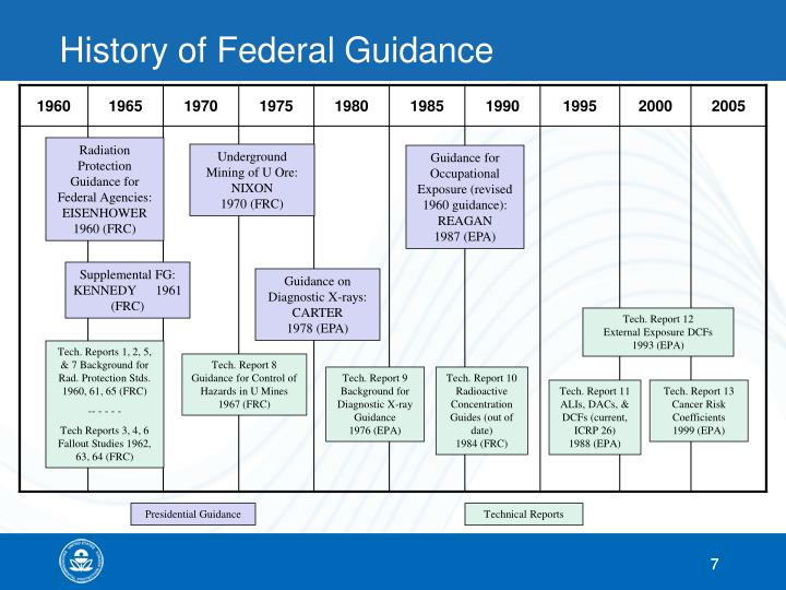 History of Federal Guidance