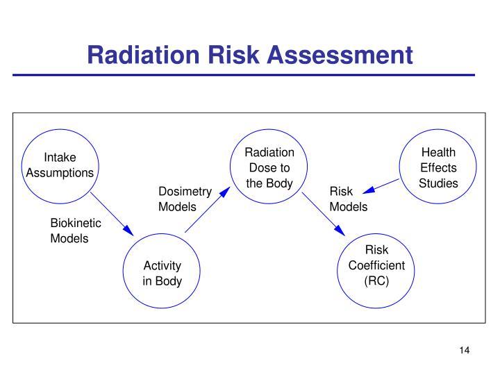 Radiation Risk Assessment