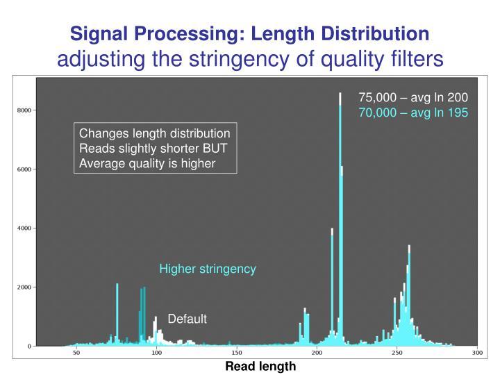 Signal Processing: Length Distribution