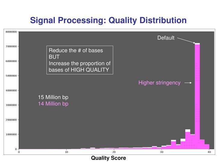 Signal Processing: Quality Distribution