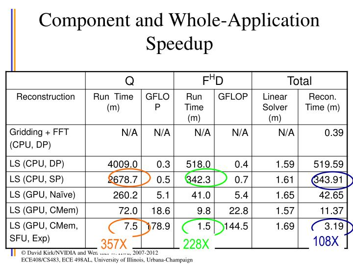 Component and Whole-Application Speedup