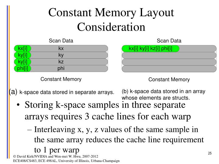 Constant Memory Layout Consideration