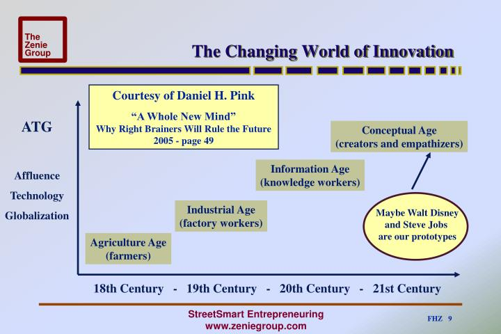 The Changing World of Innovation