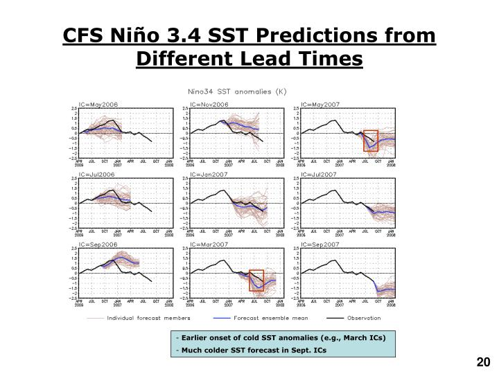 CFS Niño 3.4 SST Predictions from Different Lead Times