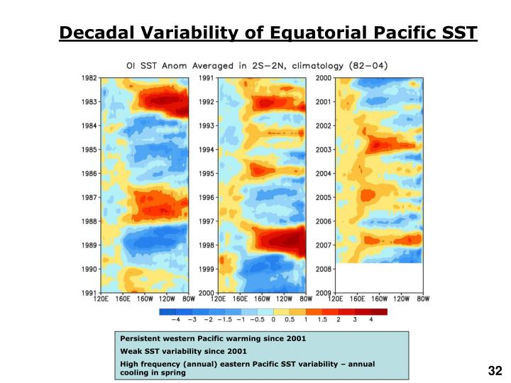Decadal Variability of Equatorial Pacific SST