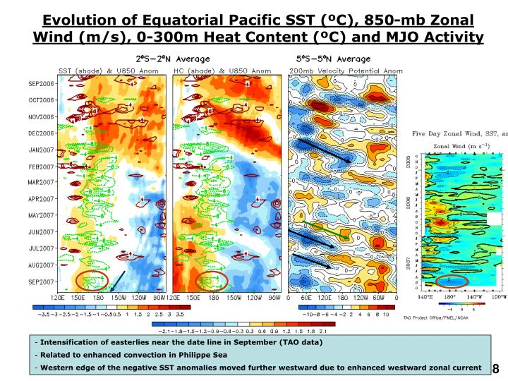 Evolution of Equatorial Pacific SST (ºC), 850-mb Zonal Wind (m/s), 0-300m Heat Content (ºC) and MJO Activity