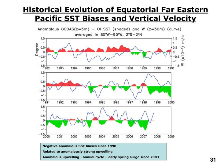 Historical Evolution of Equatorial Far Eastern Pacific SST Biases and Vertical Velocity