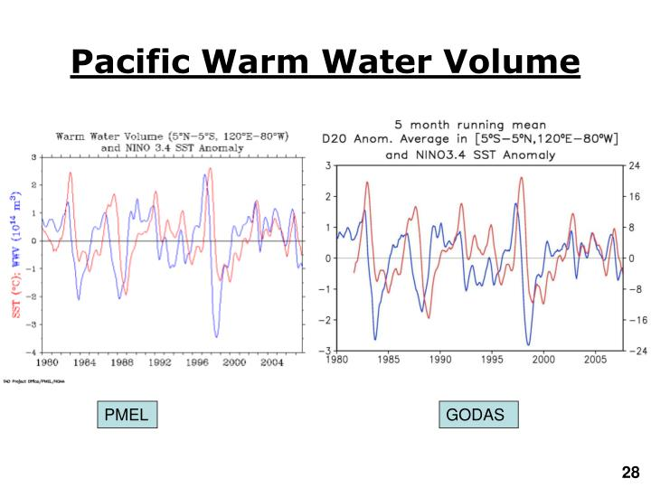 Pacific Warm Water Volume