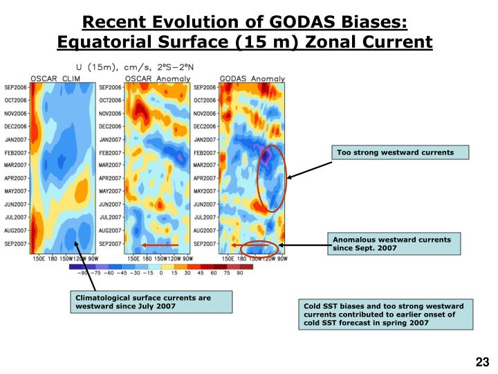 Recent Evolution of GODAS Biases: