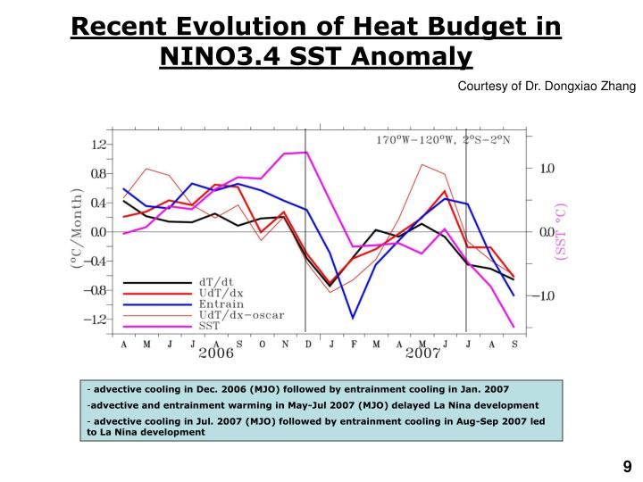 Recent Evolution of Heat Budget in NINO3.4 SST Anomaly