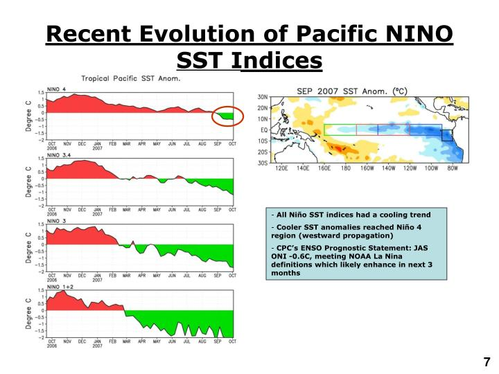 Recent Evolution of Pacific NINO SST Indices