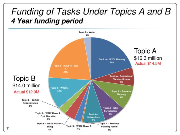 Funding of Tasks Under Topics A and B