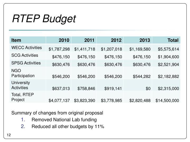 RTEP Budget