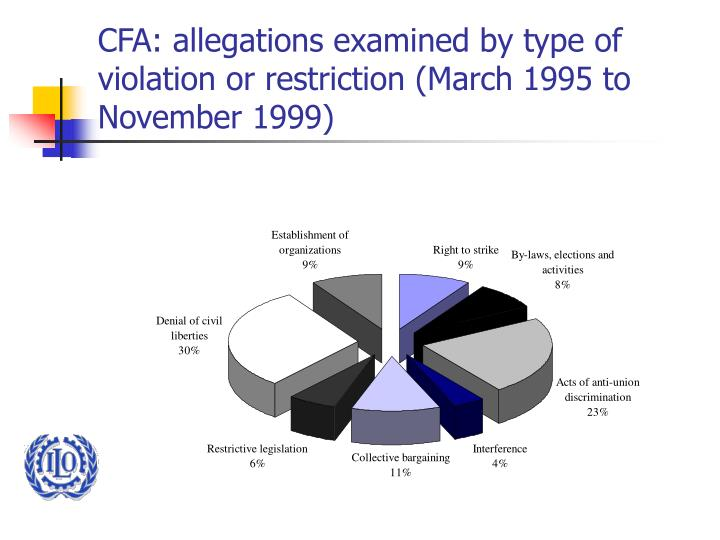 CFA: allegations examined by type of violation or restriction (March 1995 to November 1999)