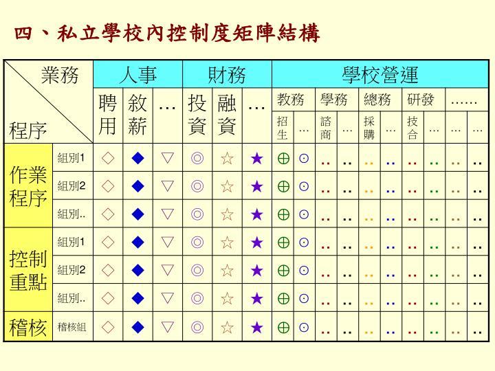 四、私立學校內控制度矩陣結構
