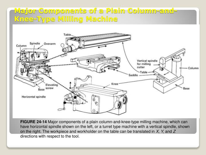 Major Components of a Plain Column-and-Knee-Type Milling Machine