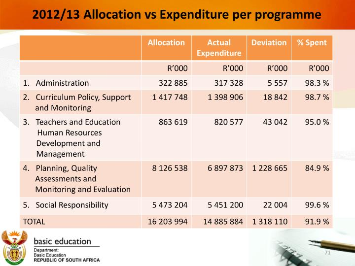 2012/13 Allocation vs Expenditure per programme