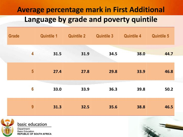 Average percentage mark in First Additional Language by grade and poverty quintile