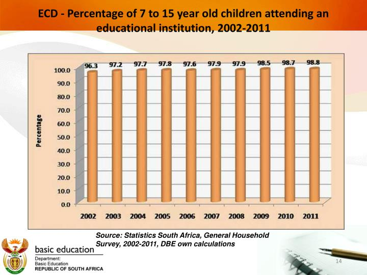 ECD - Percentage of 7 to 15 year old children attending an educational institution, 2002-2011
