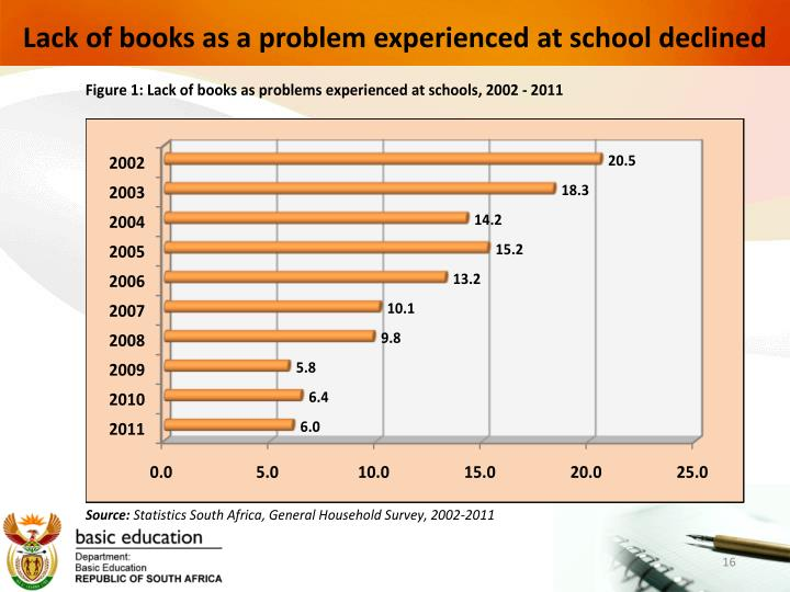 Lack of books as a problem experienced at school declined