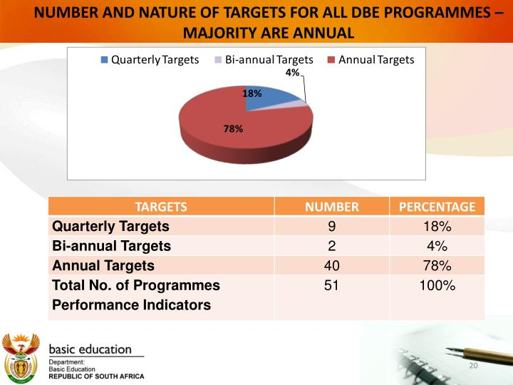 NUMBER AND NATURE OF TARGETS FOR ALL DBE PROGRAMMES – MAJORITY ARE ANNUAL