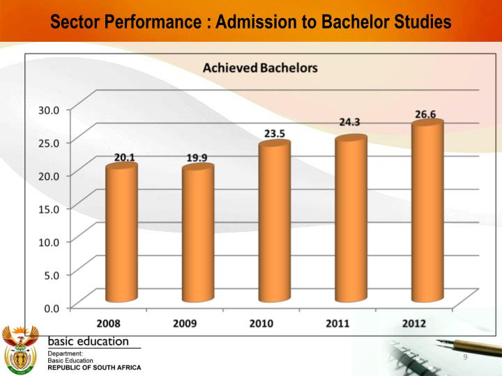 Sector Performance : Admission to Bachelor Studies