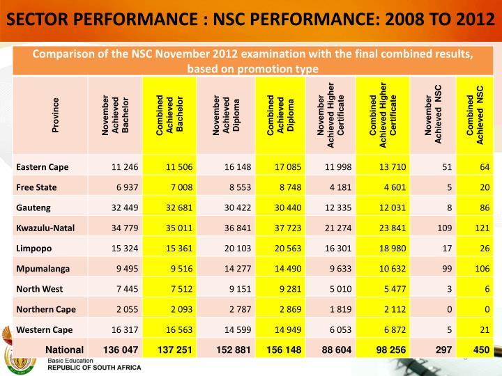 SECTOR PERFORMANCE : NSC PERFORMANCE: 2008 TO 2012