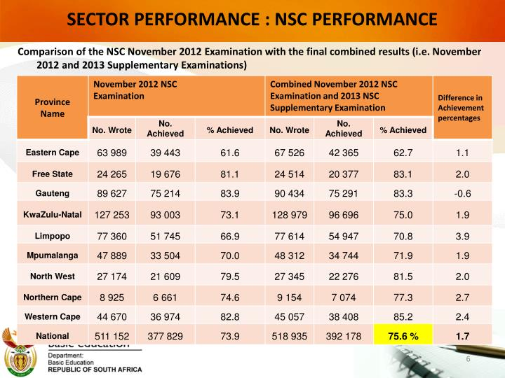 SECTOR PERFORMANCE : NSC PERFORMANCE