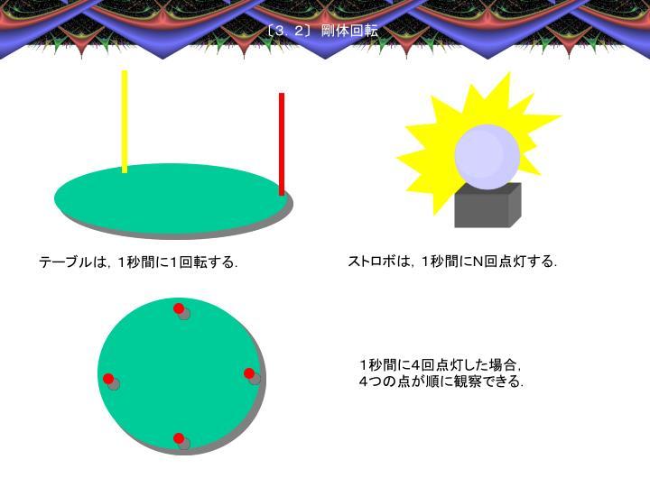 ストロボは,1秒間にN回点灯する.