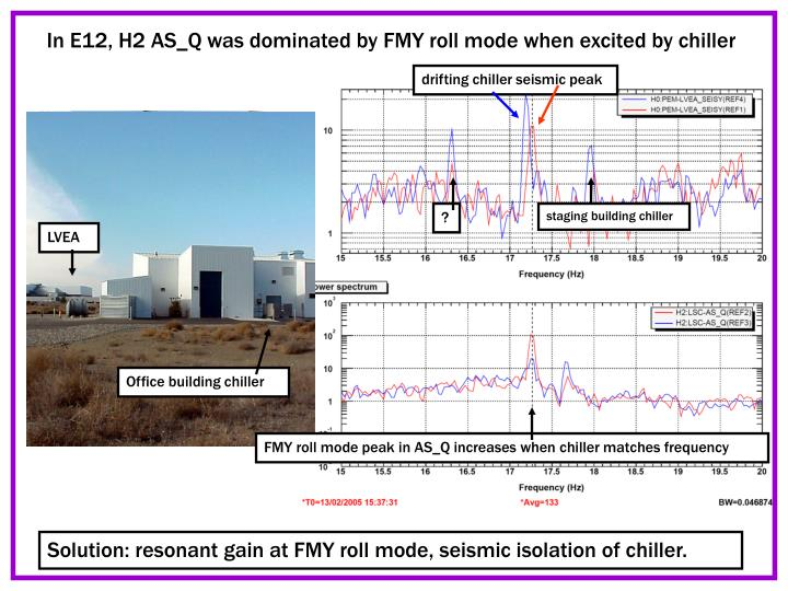 In E12, H2 AS_Q was dominated by FMY roll mode when excited by chiller