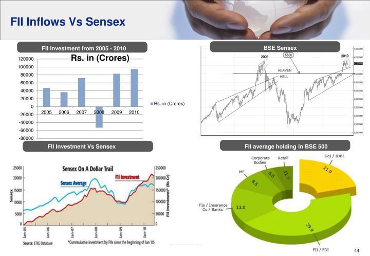 FII Inflows Vs Sensex