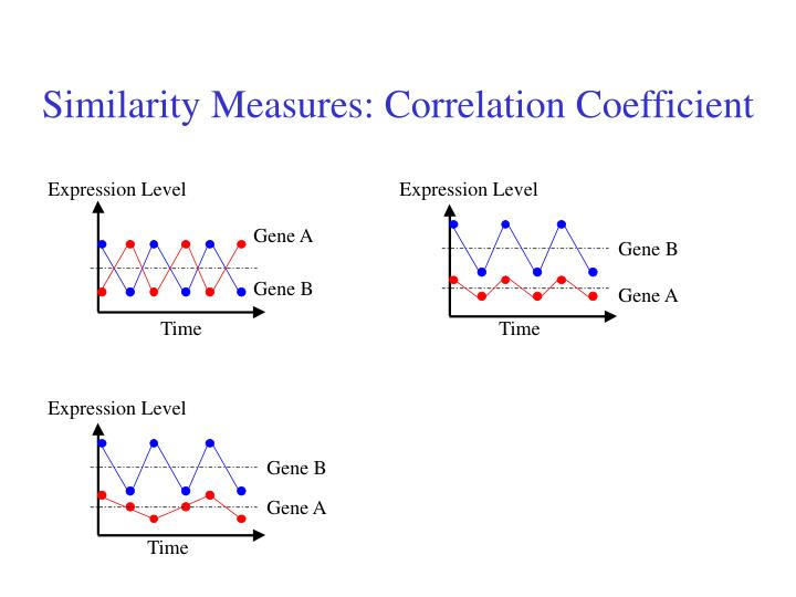 Similarity Measures: Correlation Coefficient