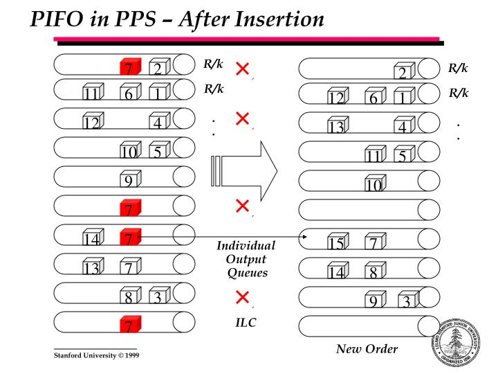 PIFO in PPS – After Insertion