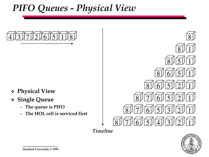 PIFO Queues - Physical View