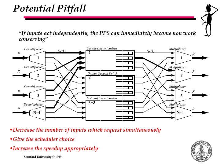 Potential Pitfall